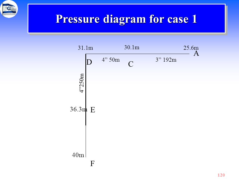 "120 Pressure diagram for case 1 A C D E F 25.6m 30.1m 31.1m 36.3m 40m 3"" 192m4"" 50m 4""250m"