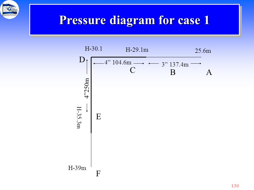 "130 Pressure diagram for case 1 A C D E F 25.6m 3"" 137.4m 4"" 104.6m 4""250m B H-29.1m H-30.1 H-35.3m H-39m"