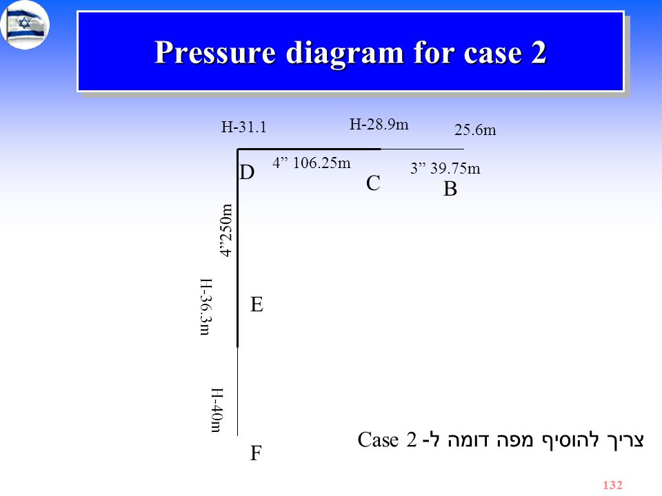 "132 Pressure diagram for case 2 C D E F 25.6m 3"" 39.75m 4"" 106.25m 4""250m B H-28.9m H-31.1 H-36.3m H-40m צריך להוסיף מפה דומה ל - Case 2"