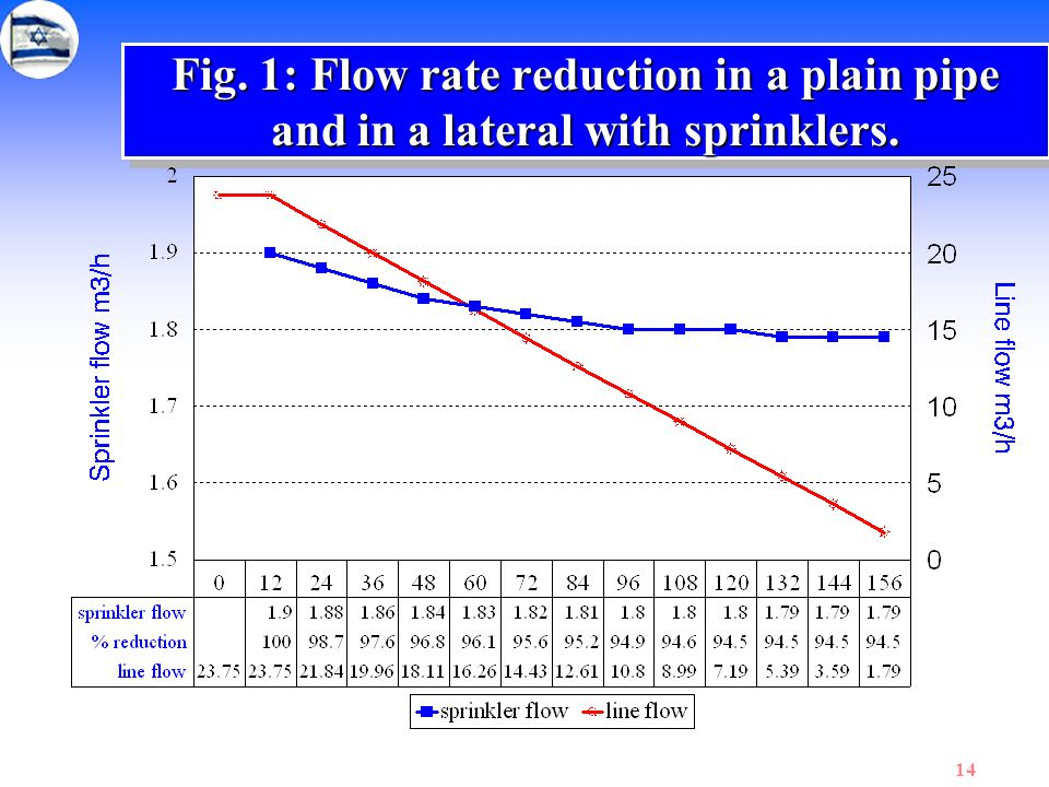 14 Fig. 1: Flow rate reduction in a plain pipe and in a lateral with sprinklers.