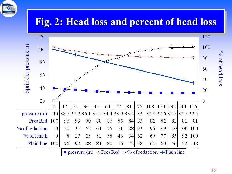 15 Fig. 2: Head loss and percent of head loss