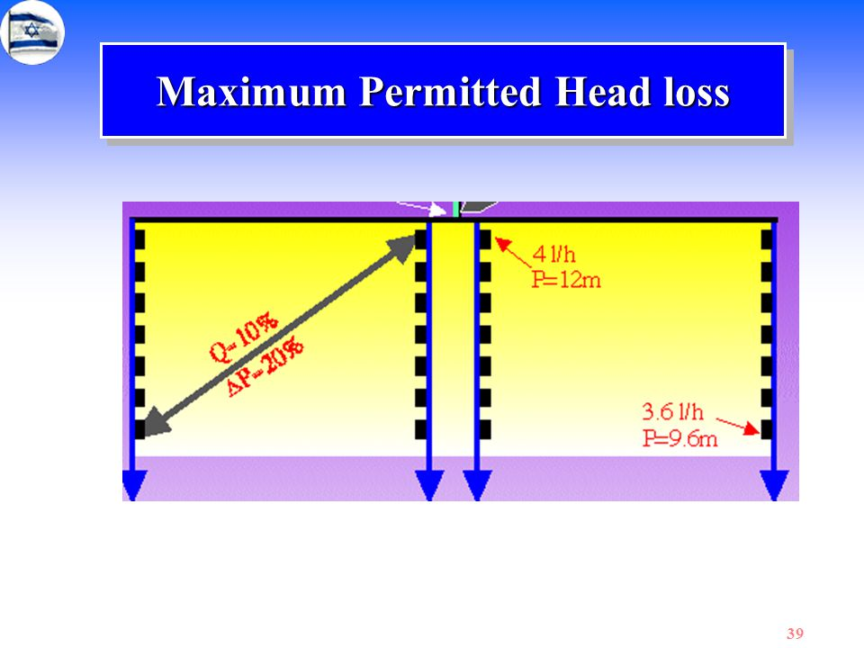 39 Maximum Permitted Head loss