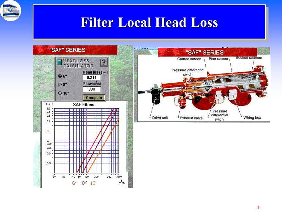 15 Fig. 2: Head loss and percent of head loss