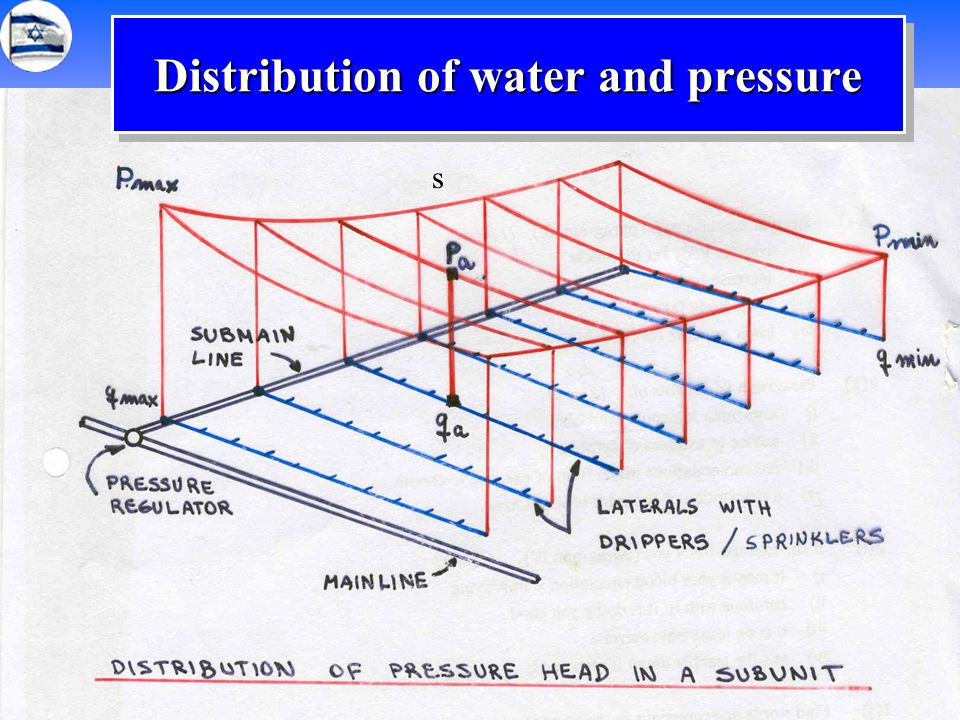 40 s Distribution of water and pressure