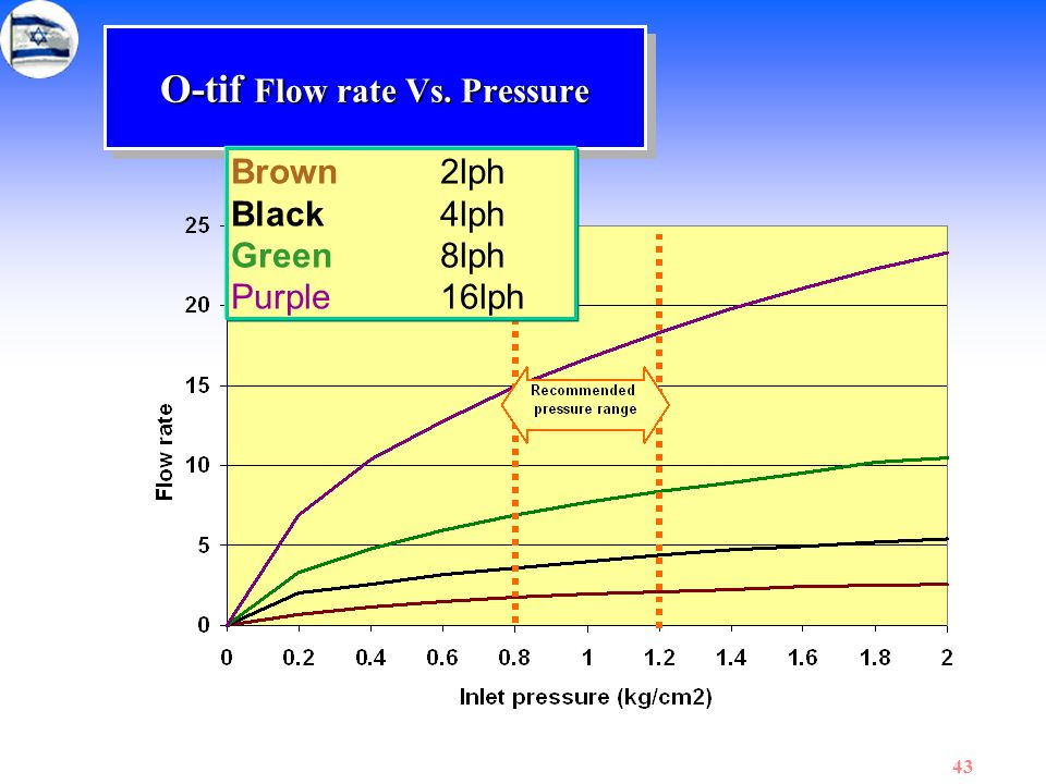 43 O-tif Flow rate Vs. Pressure Brown2lph Black4lph Green8lph Purple16lph