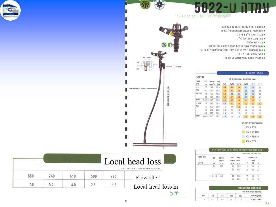 7 Local head loss Flow rate Local head loss m