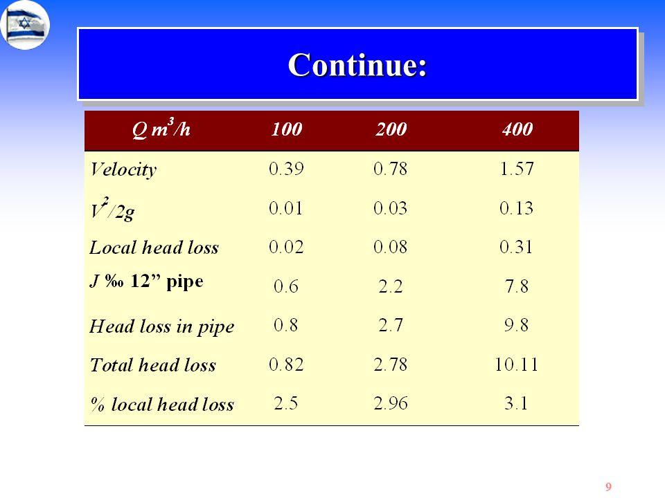 120 Pressure diagram for case 1 A C D E F 25.6m 30.1m 31.1m 36.3m 40m 3 192m4 50m 4 250m