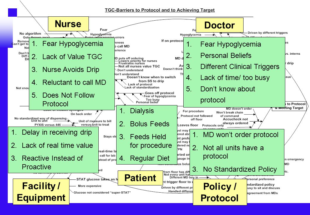 Patient Doctor Policy / Protocol Facility / Equipment Nurse 1.Delay in receiving drip 2.Lack of real time value 3.Reactive Instead of Proactive 1.Dialysis 2.Bolus Feeds 3.Feeds Held for procedure 4.Regular Diet 1.MD won't order protocol 2.Not all units have a protocol 3.No Standardized Policy 1.Fear Hypoglycemia 2.Lack of Value TGC 3.Nurse Avoids Drip 4.Reluctant to call MD 5.Does Not Follow Protocol 1.Fear Hypoglycemia 2.Personal Beliefs 3.Different Clinical Triggers 4.Lack of time/ too busy 5.Don't know about protocol