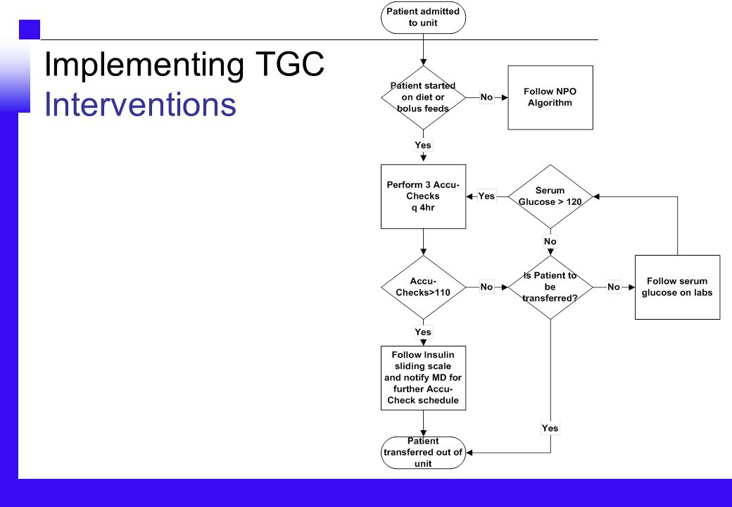 Implementing TGC Interventions
