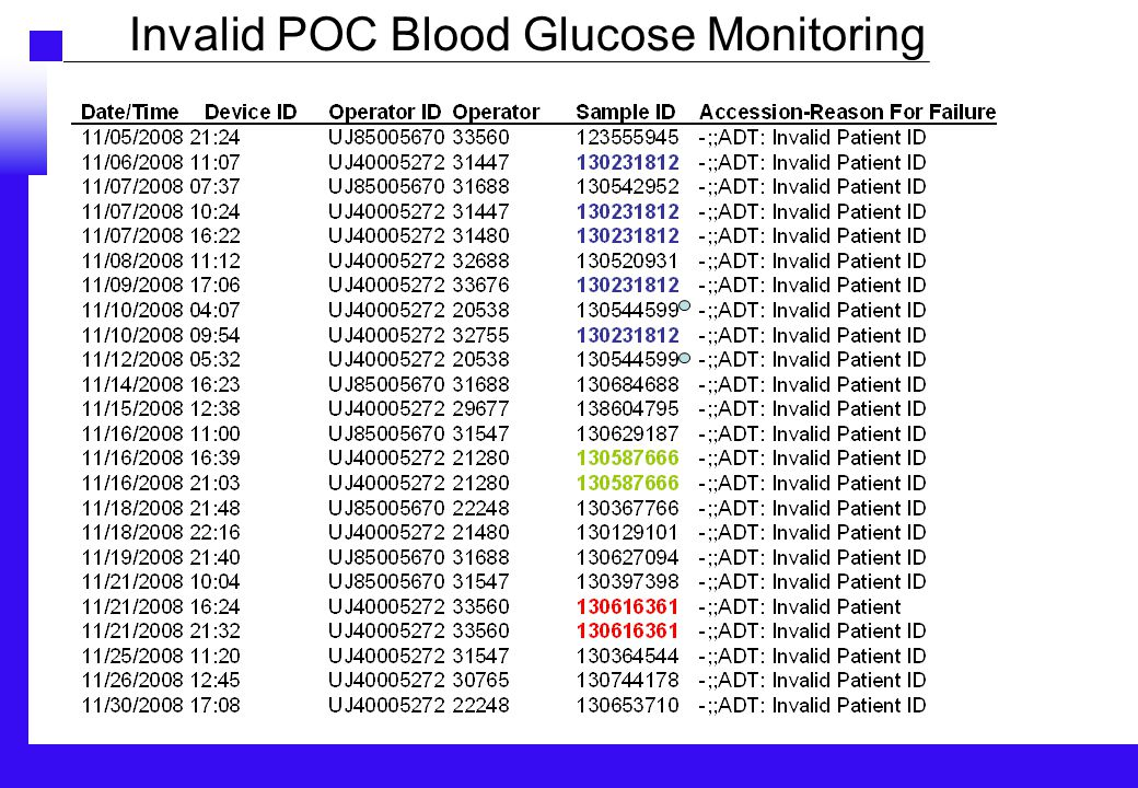 Invalid POC Blood Glucose Monitoring
