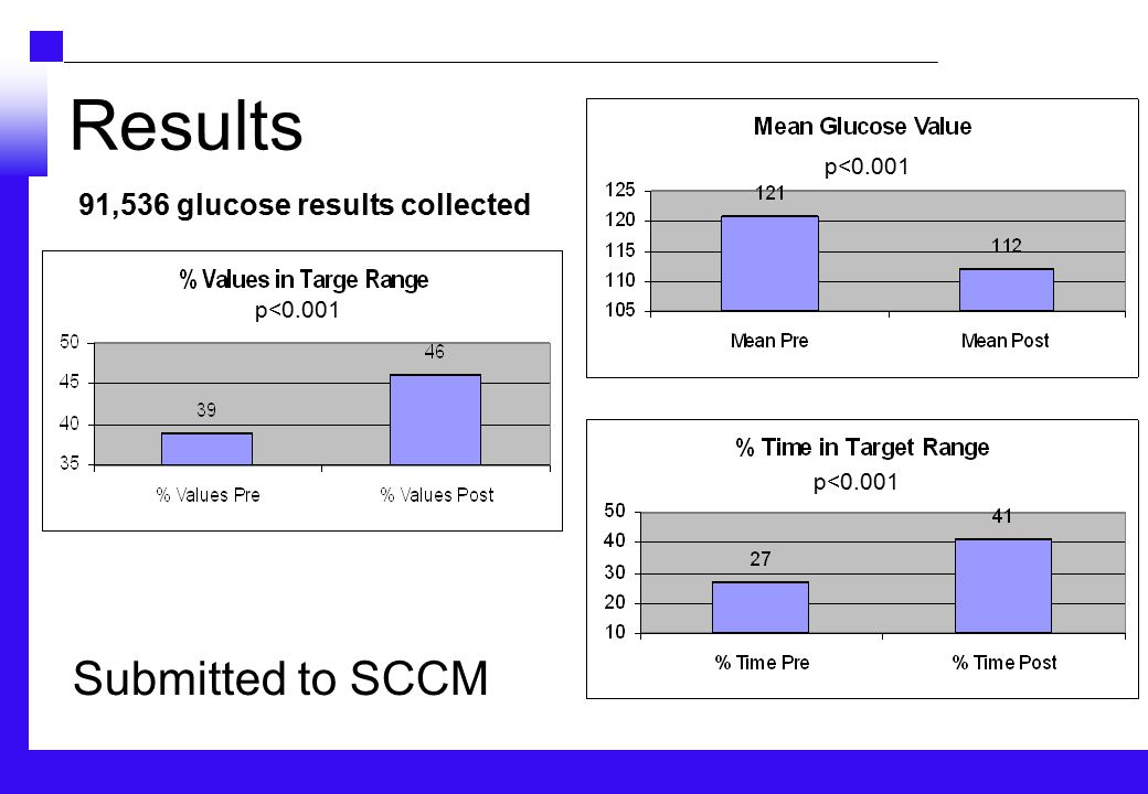 Results p<0.001 Submitted to SCCM 91,536 glucose results collected