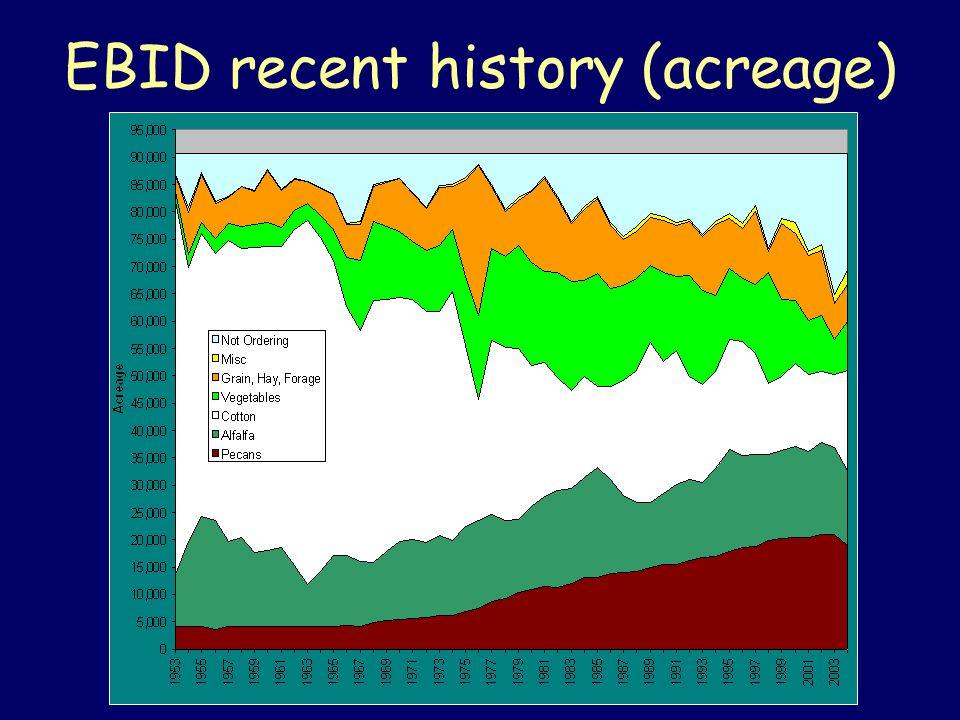 EBID recent history (acreage)