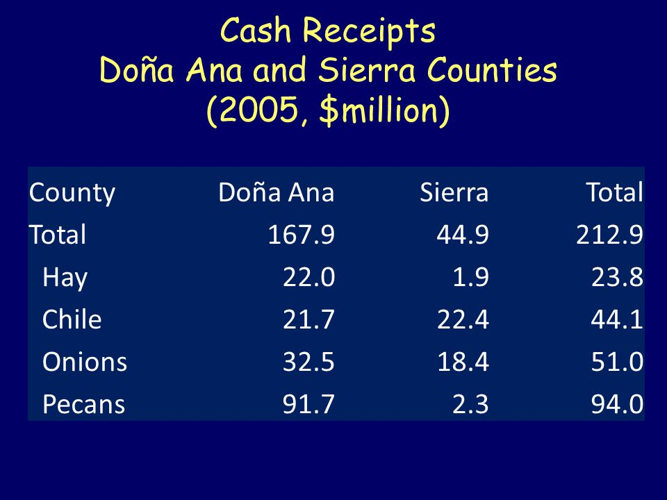 Cash Receipts Doña Ana and Sierra Counties (2005, $million) CountyDoña AnaSierraTotal 167.944.9212.9 Hay22.01.923.8 Chile21.722.444.1 Onions32.518.451.0 Pecans91.72.394.0