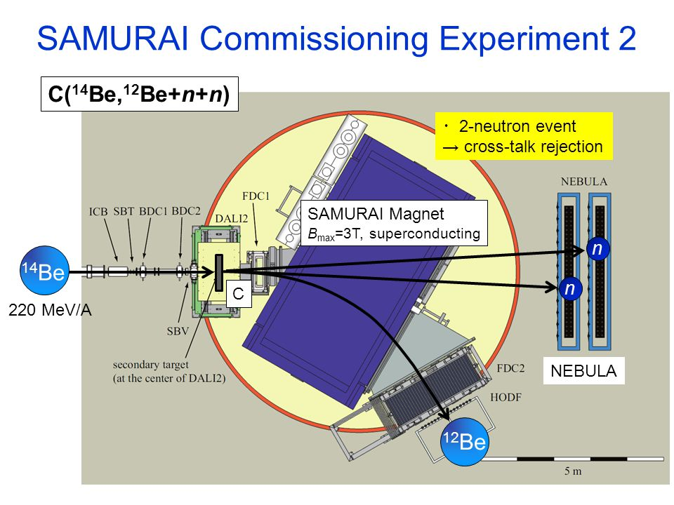 SAMURAI Commissioning Experiment 2 ・ 2-neutron event → cross-talk rejection C( 14 Be, 12 Be+n+n) 220 MeV/A NEBULA 14 Be n n 12 Be C SAMURAI Magnet B max =3T, superconducting