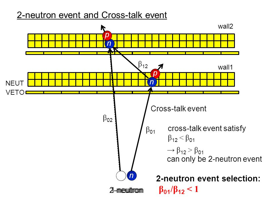 2-neutron event and Cross-talk event cross-talk event satisfy β 12 < β 01 NEUT VETO wall1 wall2 n p n n n p β 12 β 01 β 02 2-neutron event selection: β 01 /β 12 < 1 → β 12 > β 01 can only be 2-neutron event 2-neutron Cross-talk event 1-neutron