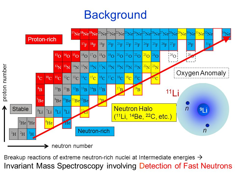 Efficiency E n = 200 MeV Threshold level = 6 MeVee θ lab < ±40 mrad Counts E n (MeV) 7 Li(p,n) 7 Be(g.s.+0.43MeV) 6 Li(p,n) 6 Be (4.4%) 7 Be other excited states + scattered neutrons total 32.3(4) % NEBULA s intrinsic efficiency: count right part of energy dist.