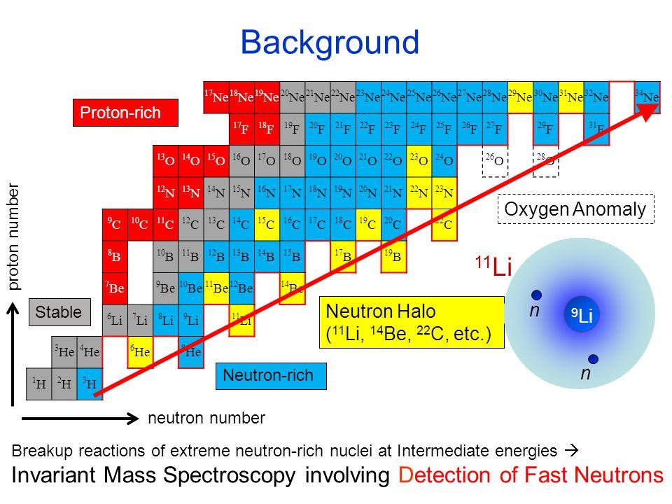 1-Neutron Event Pb( 15 C, 14 C+n) β 01 /β 12 Counts fake 2-neutron Crosstalk 2-Neutron Event C( 14 Be, 12 Be+n+n) β 01 /β 12 Counts 2-neutron Crosstalk (+ 2-neutron) 13% 43% (~2% is fake) (0 MeV < E rel <1 MeV) → ~1/20 contribution