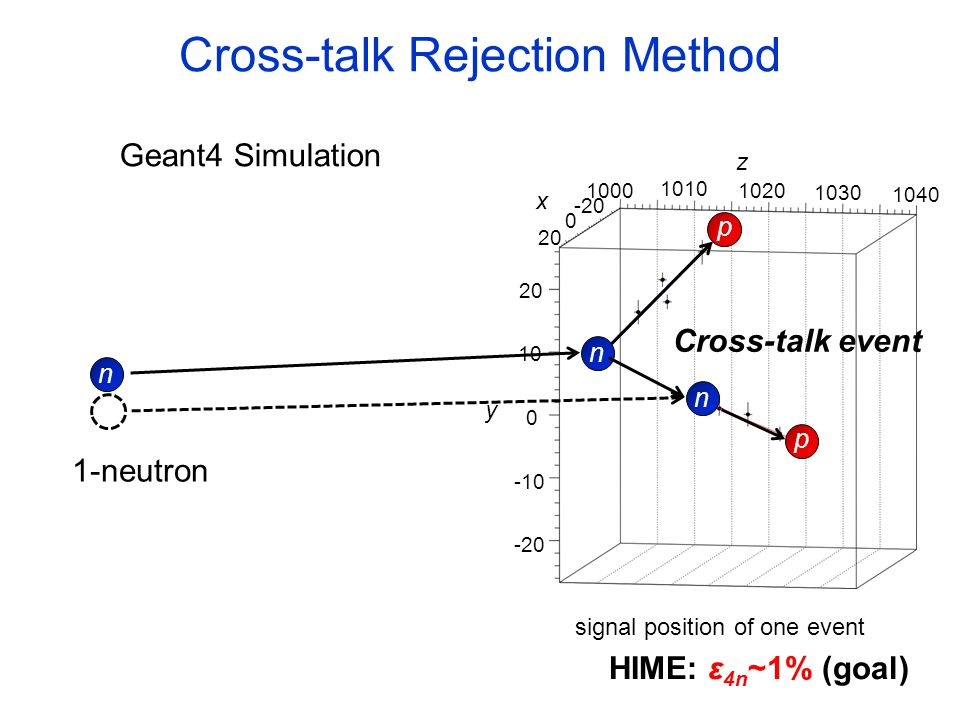Cross-talk Rejection Method HIME: ε 4n ~1% (goal) z 1000 1010 1020 1030 1040 0 -20 20 0 -20 -10 10 20 y x Cross-talk event Geant4 Simulation signal position of one event n p n p n 1-neutron