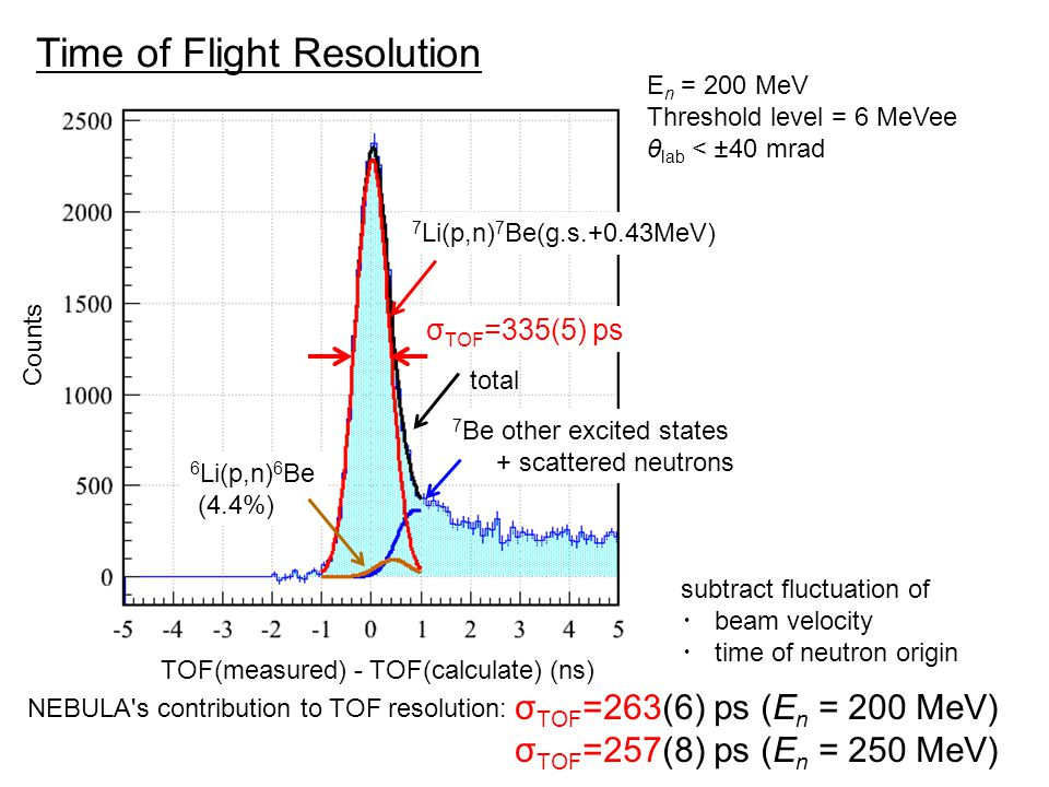 Time of Flight Resolution E n = 200 MeV Threshold level = 6 MeVee θ lab < ±40 mrad Counts TOF(measured) - TOF(calculate) (ns) σ TOF =335(5) ps 7 Li(p,n) 7 Be(g.s.+0.43MeV) 6 Li(p,n) 6 Be (4.4%) 7 Be other excited states + scattered neutrons total σ TOF =263(6) ps (E n = 200 MeV) σ TOF =257(8) ps (E n = 250 MeV) subtract fluctuation of ・ beam velocity ・ time of neutron origin NEBULA s contribution to TOF resolution: