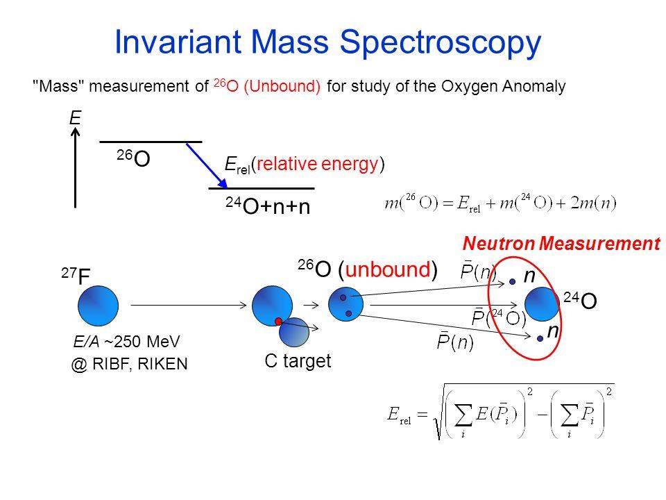 1.Development of the large acceptance neutron detector NEBULA 3.