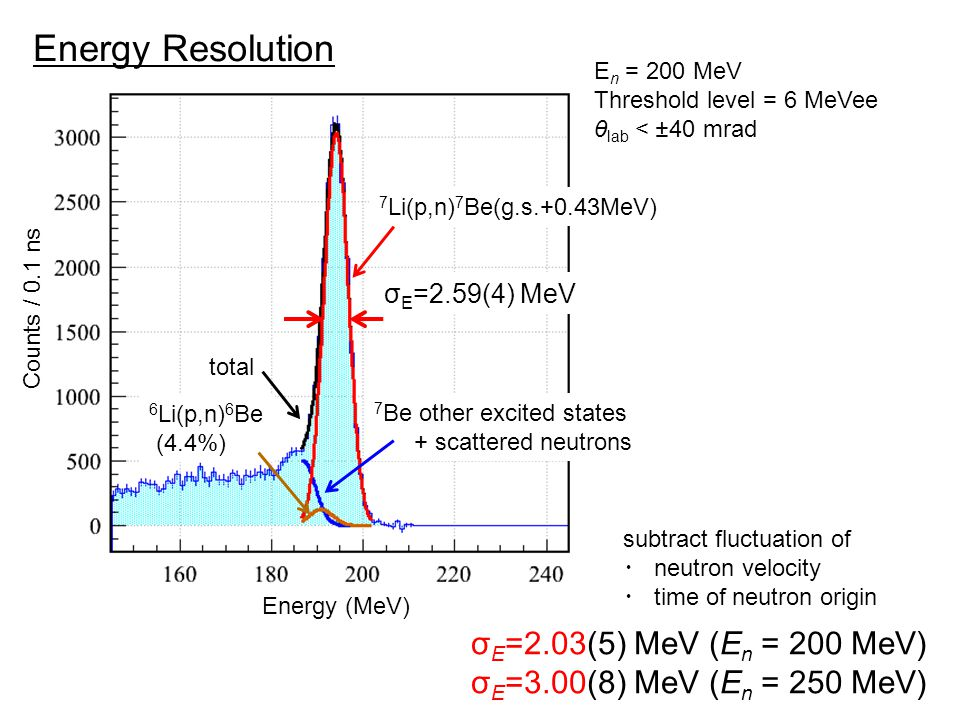 Energy Resolution E n = 200 MeV Threshold level = 6 MeVee θ lab < ±40 mrad Counts / 0.1 ns Energy (MeV) σ E =2.59(4) MeV 7 Li(p,n) 7 Be(g.s.+0.43MeV) 6 Li(p,n) 6 Be (4.4%) 7 Be other excited states + scattered neutrons total σ E =2.03(5) MeV (E n = 200 MeV) σ E =3.00(8) MeV (E n = 250 MeV) subtract fluctuation of ・ neutron velocity ・ time of neutron origin