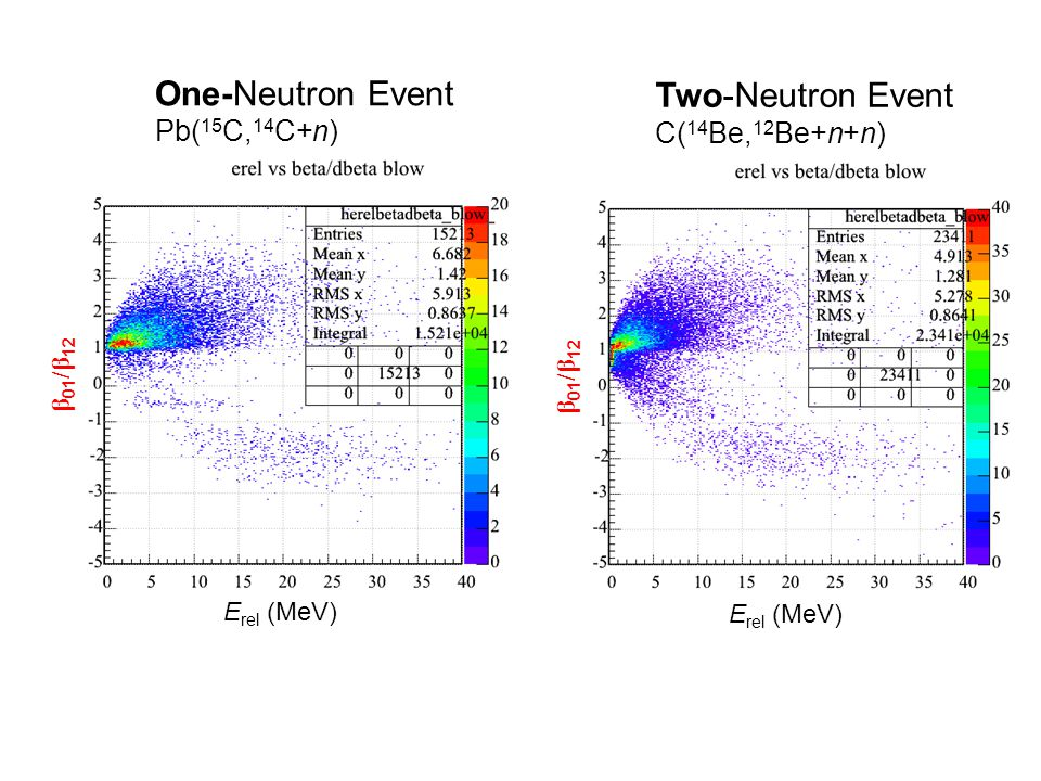 One-Neutron Event Pb( 15 C, 14 C+n) Two-Neutron Event C( 14 Be, 12 Be+n+n) E rel (MeV) β 01 /β 12 E rel (MeV) β 01 /β 12