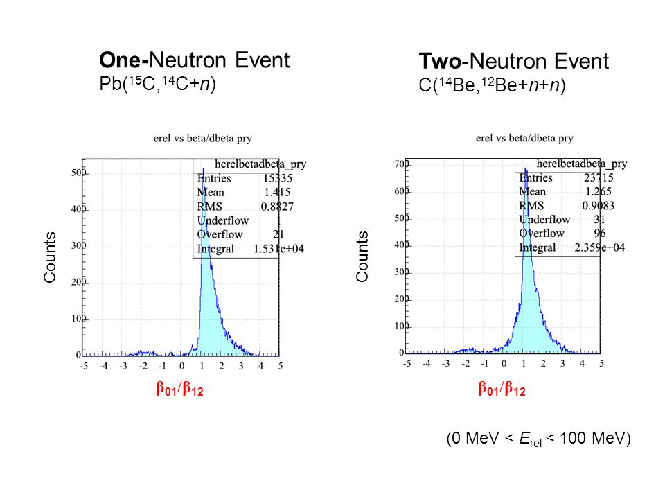 One-Neutron Event Pb( 15 C, 14 C+n) Two-Neutron Event C( 14 Be, 12 Be+n+n) β 01 /β 12 Counts (0 MeV < E rel < 100 MeV)