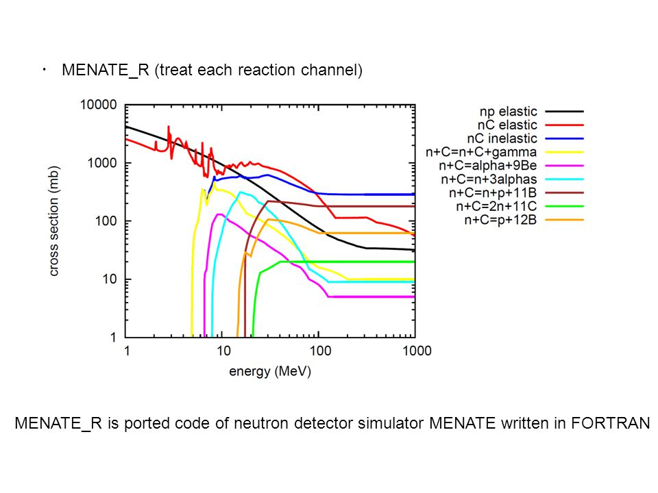 ・ MENATE_R (treat each reaction channel) MENATE_R is ported code of neutron detector simulator MENATE written in FORTRAN