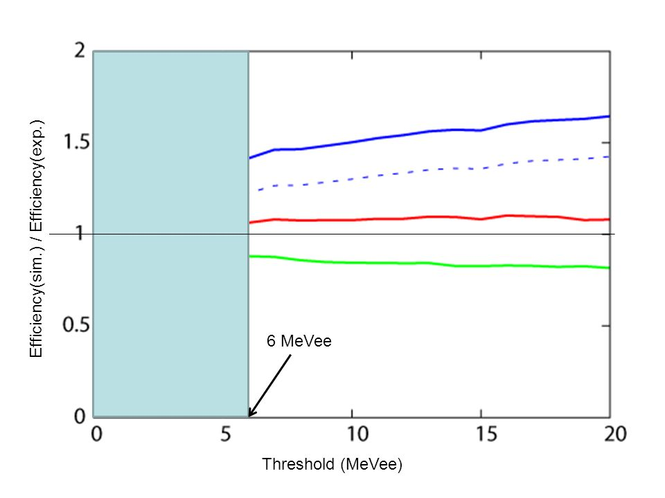 6 MeVee Threshold (MeVee) Efficiency(sim.) / Efficiency(exp.)