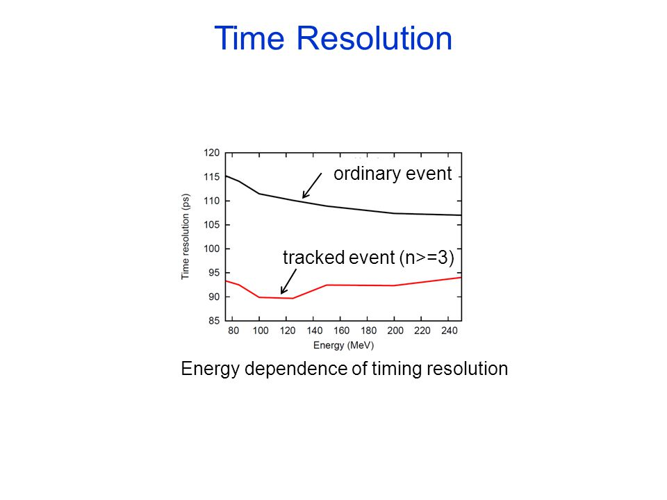 Energy dependence of timing resolution ordinary event tracked event (n>=3) Time Resolution