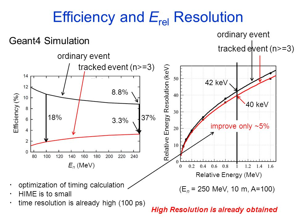 Geant4 Simulation ordinary event tracked event (n>=3) 8.8% 3.3% 37% 18% Efficiency and E rel Resolution Relative Energy (MeV) Relative Energy Resolution (keV) 40 keV 42 keV improve only ~5% E n (MeV) Efficiency (%) ordinary event tracked event (n>=3) (E n = 250 MeV, 10 m, A=100) High Resolution is already obtained ・ optimization of timing calculation ・ HIME is to small ・ time resolution is already high (100 ps)
