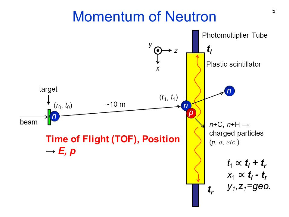 Detection Method classical detection technictracking detection NEBULA HIME ― reconstruct momentum by a signal from one module ― reconstruct momentum by a track of recoiled proton → efficient cross-talk rejection for multi-neutron detection HIME: ε 4n ~1% (goal) NEBULA: ε 4n ~0.01%