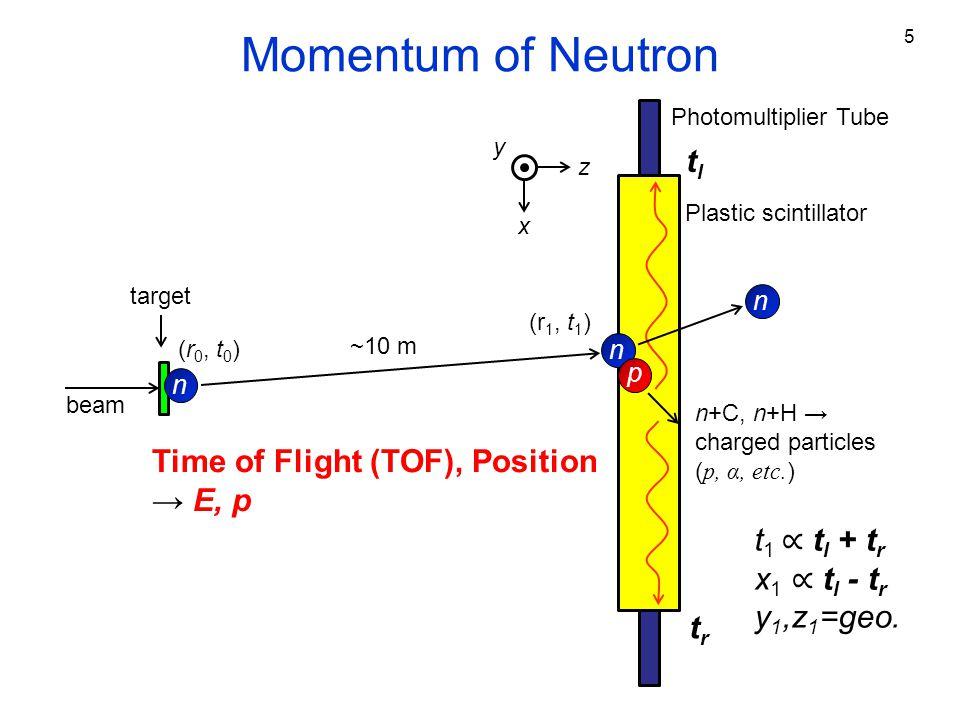 One-Neutron Event Pb( 15 C, 14 C+n) Two-Neutron Event C( 14 Be, 12 Be+n+n) E rel (MeV) β 01 /β 12 E rel (MeV) β 01 /β 12