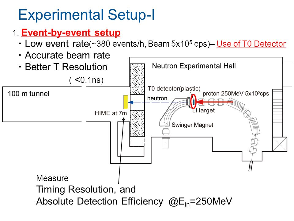 Experimental Setup-I Measure Timing Resolution, and Absolute Detection Efficiency @E in =250MeV 1.