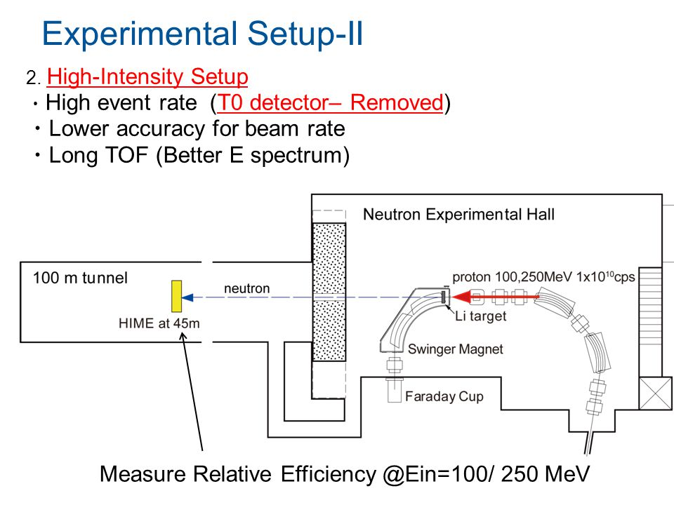 Experimental Setup-II Measure Relative Efficiency @Ein=100/ 250 MeV 2.