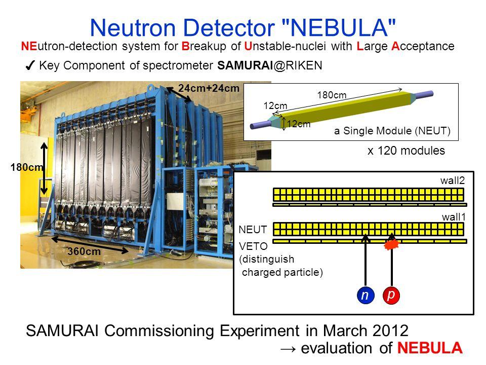 SAMURAI Commissioning Experiment 1 n p nat Li ・ Quasi-monoenergetic ・ Single Neutron ・ Cross Section is well known → TOF Resolution, Efficiency p 7 Li(p,n) 7 Be(g.s.+0.43 MeV) 200 MeV (250 MeV) NEBULA SAMURAI Magnet B max =3T, superconducting
