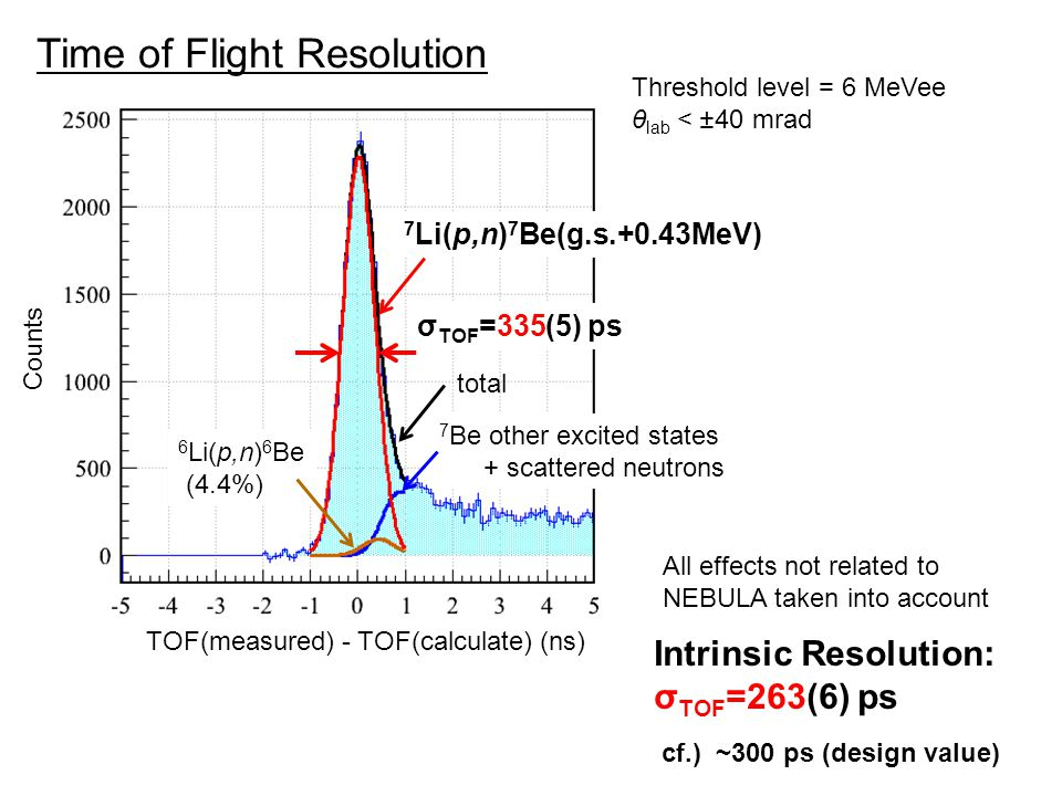Time of Flight Resolution Threshold level = 6 MeVee θ lab < ±40 mrad Counts TOF(measured) - TOF(calculate) (ns) σ TOF =335(5) ps 7 Li(p,n) 7 Be(g.s.+0.43MeV) 6 Li(p,n) 6 Be (4.4%) 7 Be other excited states + scattered neutrons total Intrinsic Resolution: σ TOF =263(6) ps All effects not related to NEBULA taken into account cf.) ~300 ps (design value)