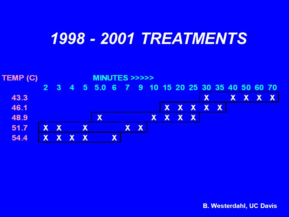 1998 - 2001 TREATMENTS B. Westerdahl, UC Davis