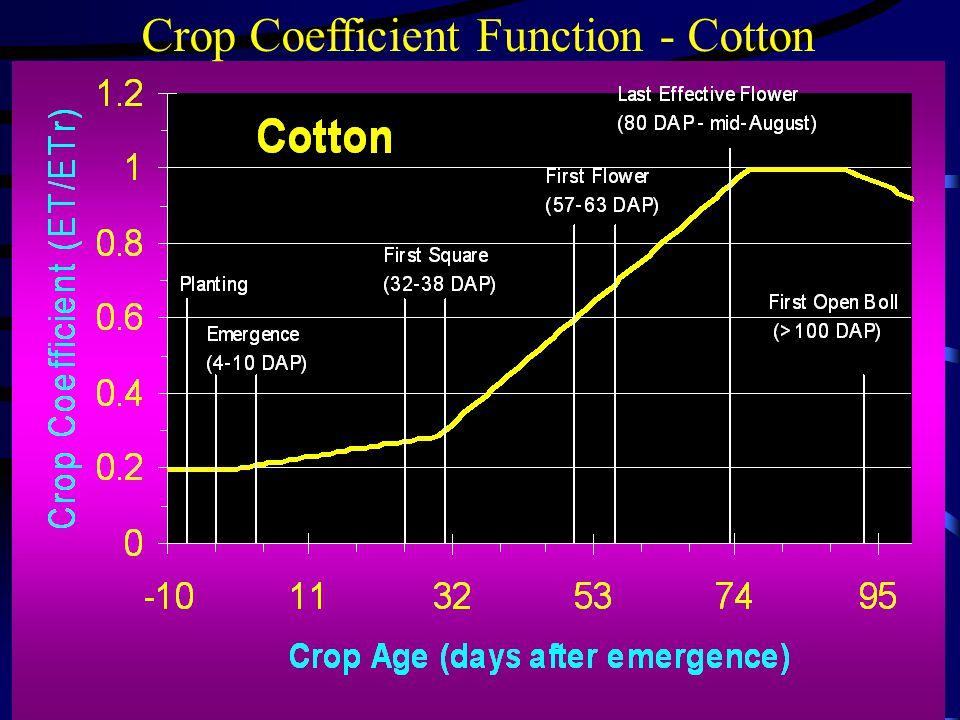 Crop Coefficient Function - Cotton