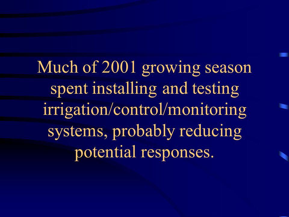 Estimated Soil Water Deficits - Corn No Irr. 75% ET 125% ET Irrigation System Began Operation
