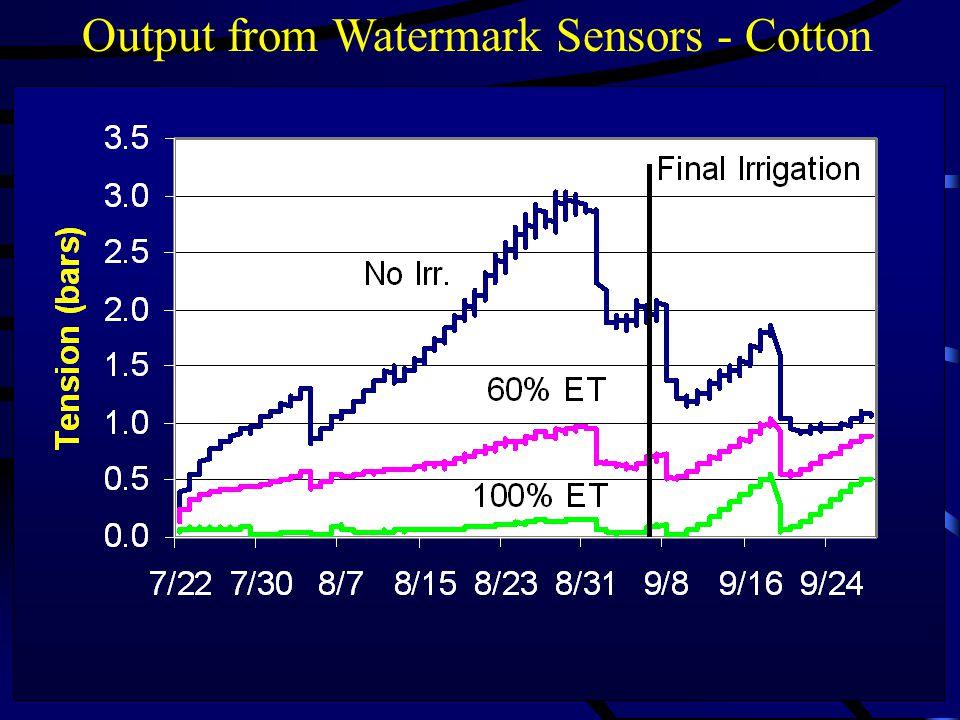 Crop Response to Water 100% ET No Irrigation