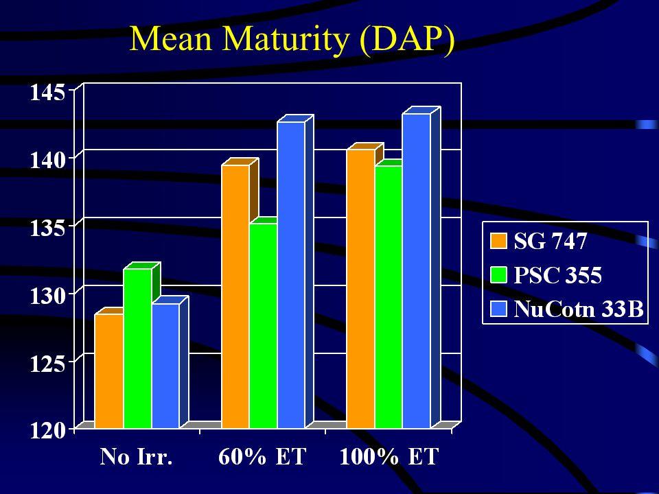 Mean Maturity (DAP)