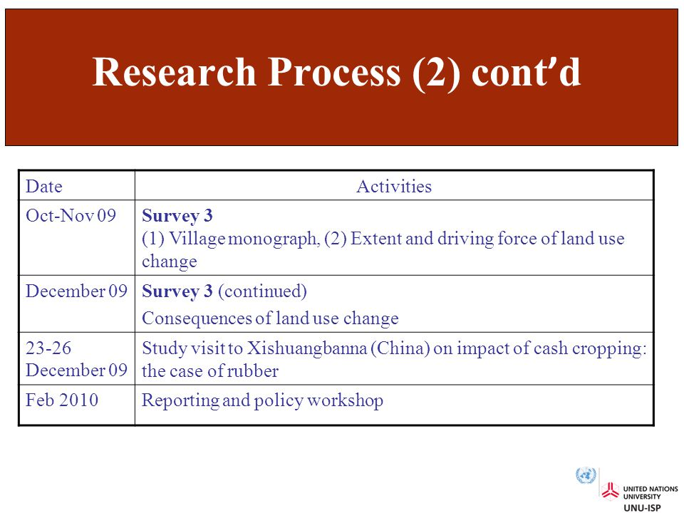 Research Process (2) cont ' d DateActivities Oct-Nov 09Survey 3 (1) Village monograph, (2) Extent and driving force of land use change December 09Survey 3 (continued) Consequences of land use change 23-26 December 09 Study visit to Xishuangbanna (China) on impact of cash cropping: the case of rubber Feb 2010Reporting and policy workshop