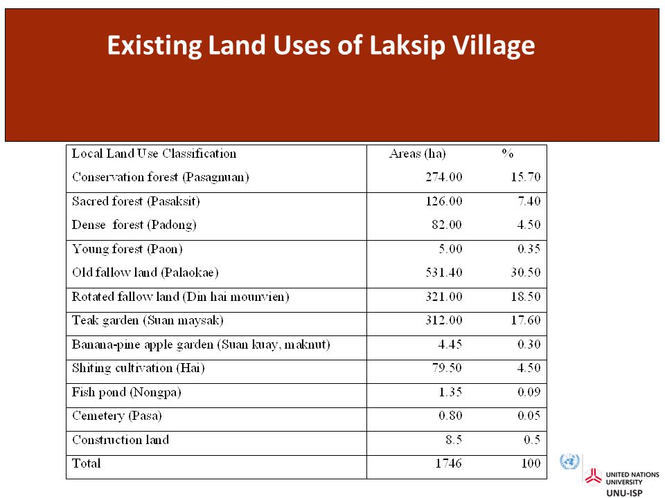 Existing Land Uses of Laksip Village