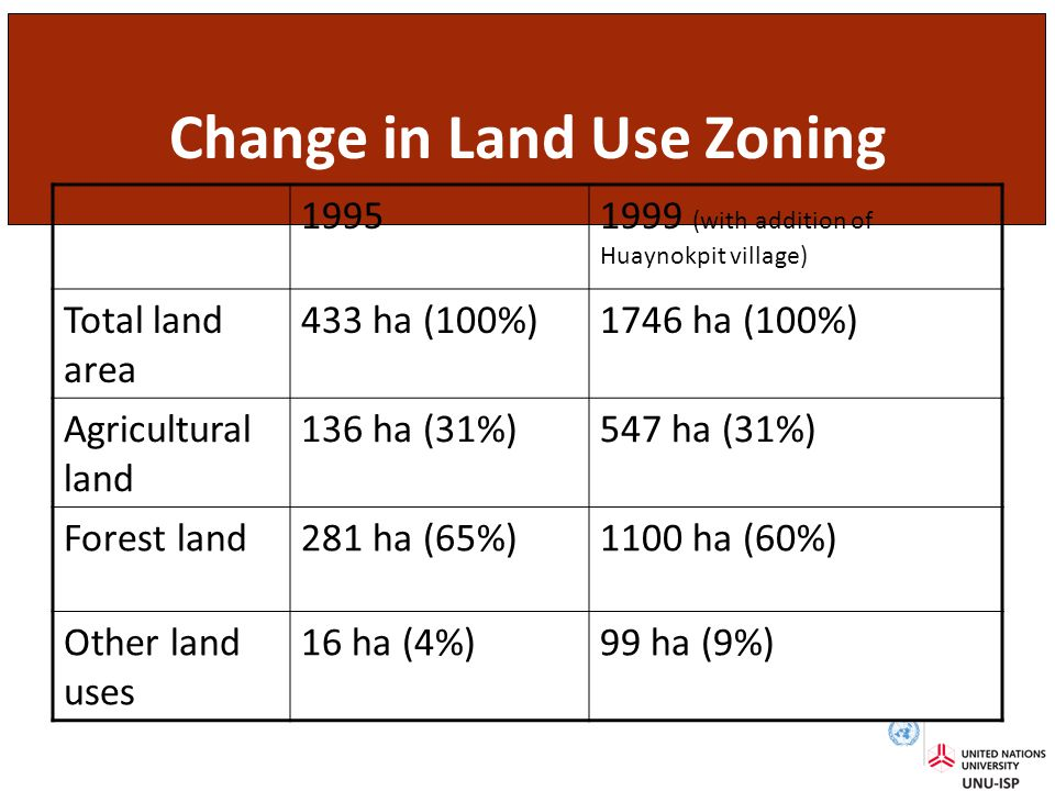 Change in Land Use Zoning 19951999 (with addition of Huaynokpit village) Total land area 433 ha (100%)1746 ha (100%) Agricultural land 136 ha (31%)547 ha (31%) Forest land281 ha (65%)1100 ha (60%) Other land uses 16 ha (4%)99 ha (9%)