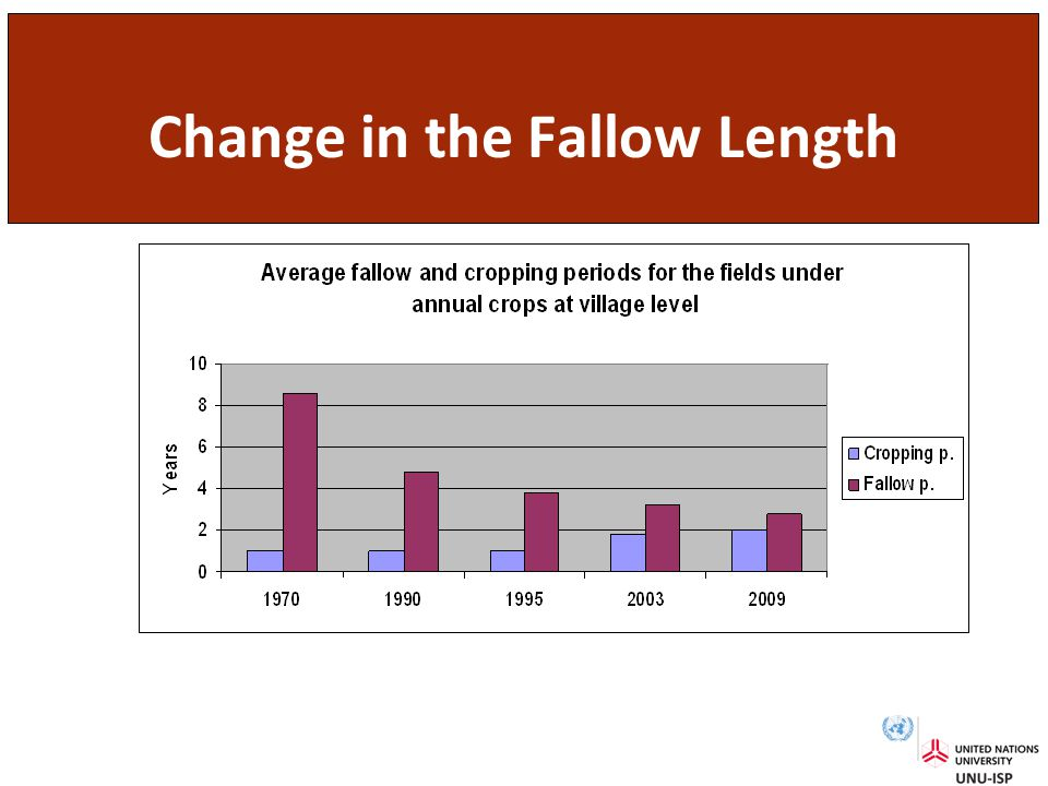 Change in the Fallow Length