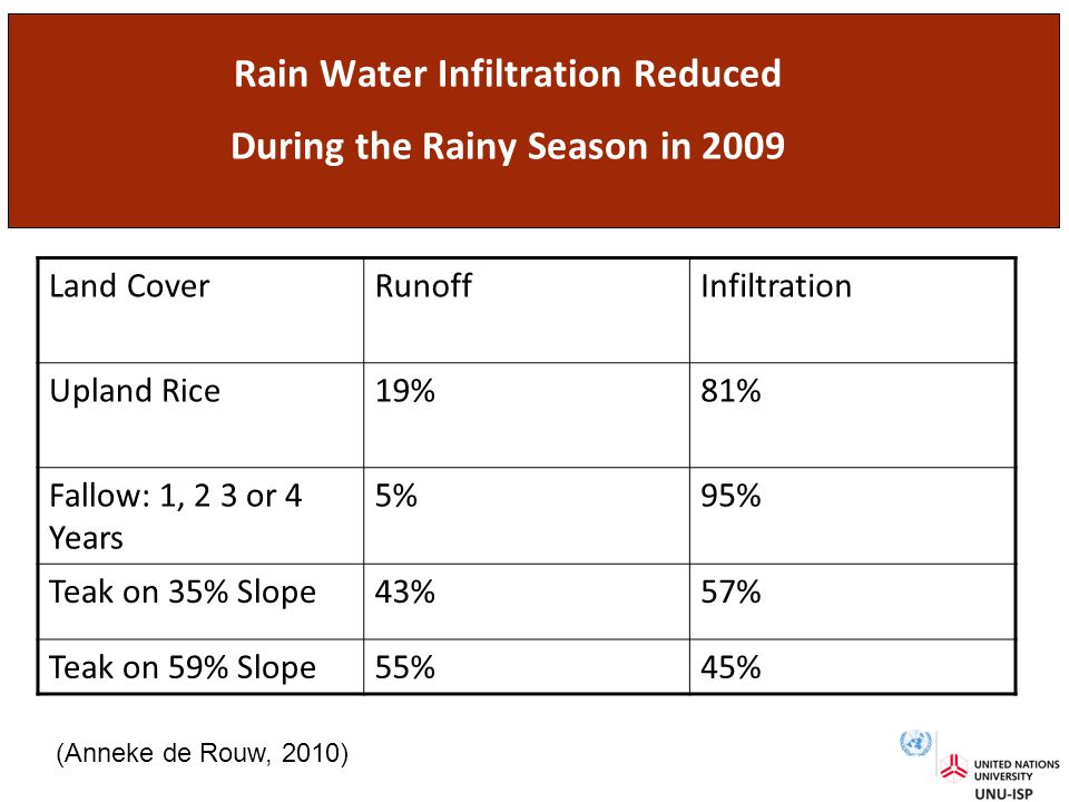Rain Water Infiltration Reduced During the Rainy Season in 2009 Land CoverRunoffInfiltration Upland Rice19%81% Fallow: 1, 2 3 or 4 Years 5%95% Teak on 35% Slope43%57% Teak on 59% Slope55%45% (Anneke de Rouw, 2010)