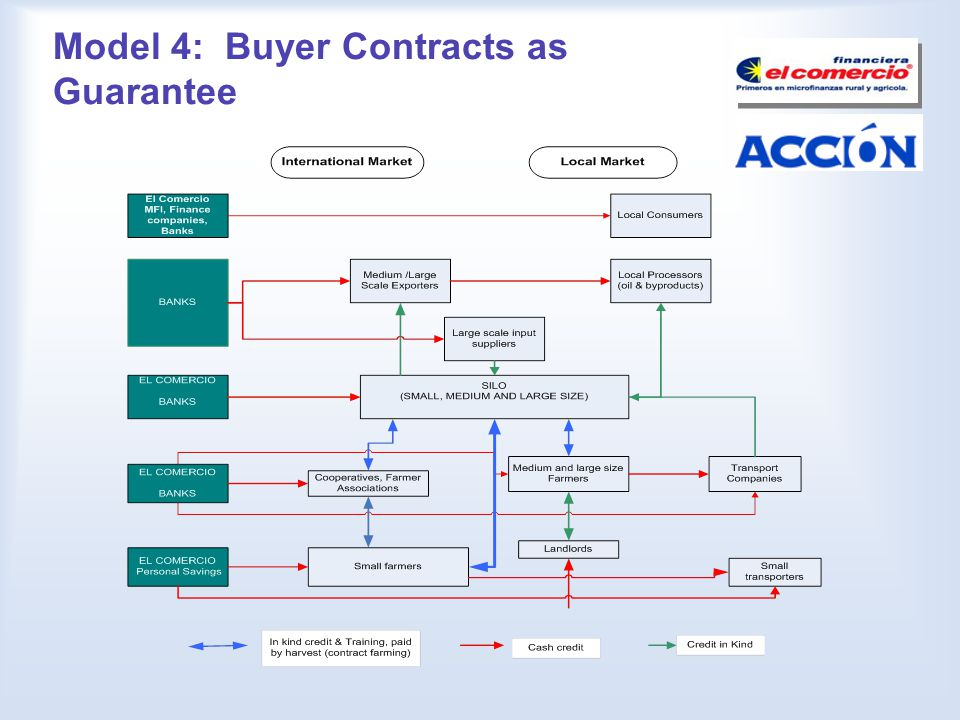 Model 4: Buyer Contracts as Guarantee