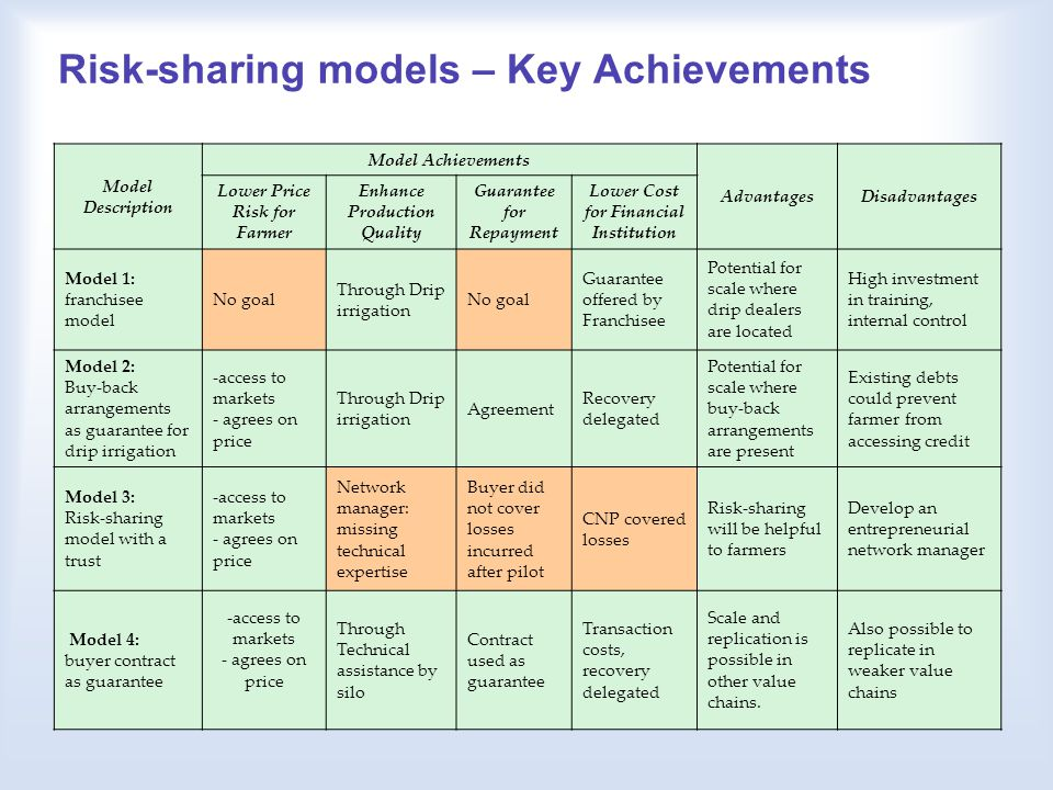 Risk-sharing models – Key Achievements Model Description Model Achievements AdvantagesDisadvantages Lower Price Risk for Farmer Enhance Production Quality Guarantee for Repayment Lower Cost for Financial Institution Model 1: franchisee model No goal Through Drip irrigation No goal Guarantee offered by Franchisee Potential for scale where drip dealers are located High investment in training, internal control Model 2: Buy-back arrangements as guarantee for drip irrigation -access to markets - agrees on price Through Drip irrigation Agreement Recovery delegated Potential for scale where buy-back arrangements are present Existing debts could prevent farmer from accessing credit Model 3: Risk-sharing model with a trust -access to markets - agrees on price Network manager: missing technical expertise Buyer did not cover losses incurred after pilot CNP covered losses Risk-sharing will be helpful to farmers Develop an entrepreneurial network manager Model 4: buyer contract as guarantee - access to markets - agrees on price Through Technical assistance by silo Contract used as guarantee Transaction costs, recovery delegated Scale and replication is possible in other value chains.