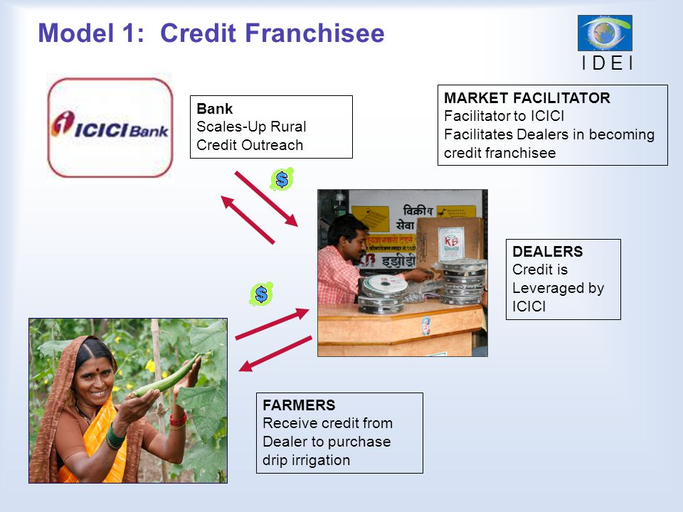 Model 1: Credit Franchisee Bank Scales-Up Rural Credit Outreach FARMERS Receive credit from Dealer to purchase drip irrigation MARKET FACILITATOR Facilitator to ICICI Facilitates Dealers in becoming credit franchisee DEALERS Credit is Leveraged by ICICI I D E I